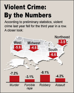 Violent Crime: By the Numbers