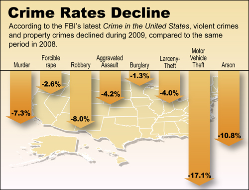 Crime rates decline