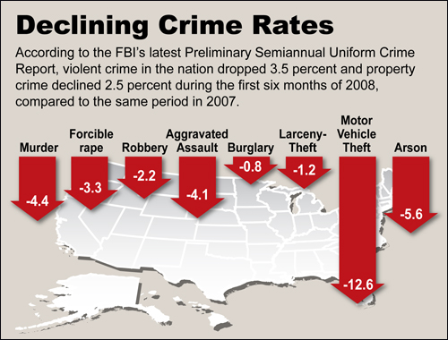 Declining Crime Rates