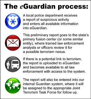 The eGuardian process: