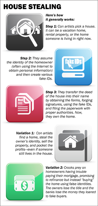 House stealing graphic. Here's how it generally works. Step 1, pick a house. Step 2, assume the identity. Step 3, transfer the deed. Variation 1, sell the house. Variation 2, buy the house using false identities.