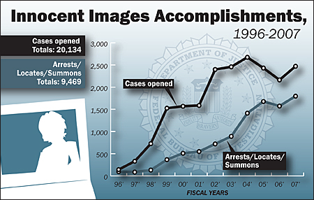 Innocent Images Accomplishments, 1996-2007, Cases opened, totals: 20,134; Arrests/Locates/Summons, Totals: 9,469