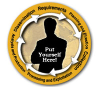 Put Yourself Here - Requirements, Planning and Direction, Collection, Processing and Exploitation, Analysis and Production, Dissemination
