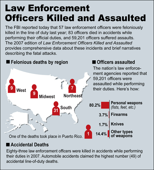 Law Enforcement Officers Killed and Assaulted