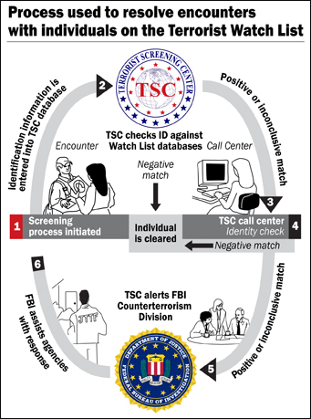 Process used to resolve encounters with individuals on the Terrorist Watch List: At encounter, identifying information is entered into TSC database; TSC checks ID against Watch List database; if negative, the individual is cleared. If positive or inconclusive, TSC call center staff check identity and either clear or send ID information to FBI Counterterrorism Division, which assists agencies with response.