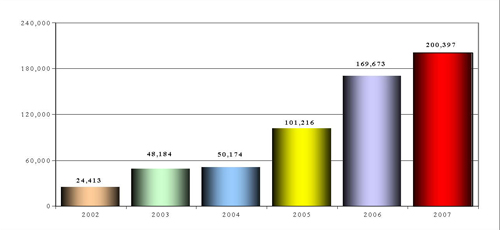 Growth of the NICS E-Check through December 31, 2007
