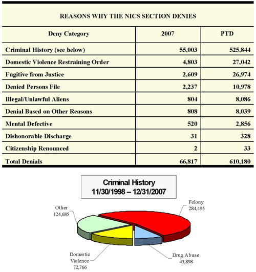 Reasons Why the NICS Section Denies - November 30 1998 through  December 31, 2007