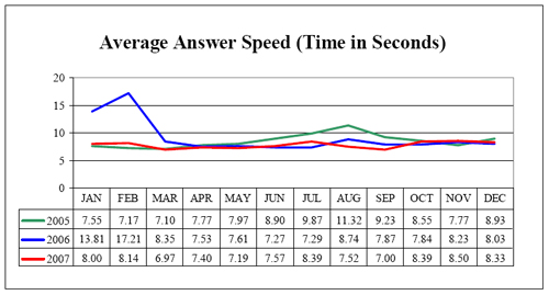 Average Answer Speed (Time in Seconds)