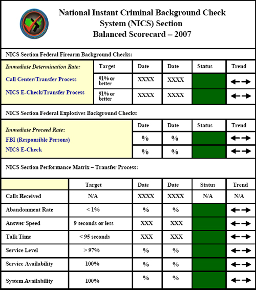Sample, NICS Section's Balanced Scorecard