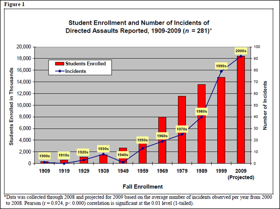 Figure 1 shows the increase in fall student enrollment levels at postsecondary, degree-granting institutions from 1909 through 2009 (projected).