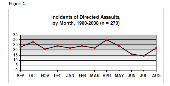 Figure 2 shows that although there was a decrease in the frequency, incidents happened even during the summer months.