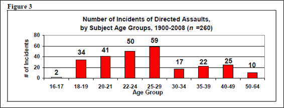 a depiction of the number of incidents by subject age groups