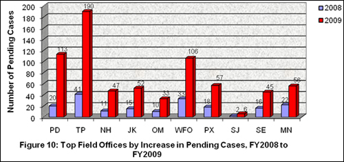 Figure 10: Top Field Offices by Increase in pending Cases, FY 2008 to FY 2009