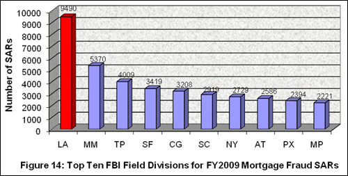 Figure 14: Top Ten FBI Field Divisions for FY 2009 Mortgage Fraud SARs