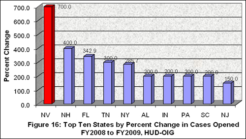 Figure 16: Top Ten States by Percent Change in Cases Opened FY 2008 to FY 2009, HUD-OIG