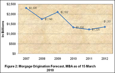 Figure 2: Mortgage Origination Forecast, MBA as of March 2010