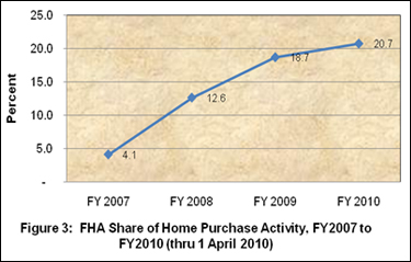 Figure 3: FHA Share of Home Purchase Activity, FY 2007 to FY2010 (thru 1 April 2010)