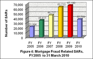 Figure 4: Mortgage Fraud Related SARs, FY2005 to 31 March 2010