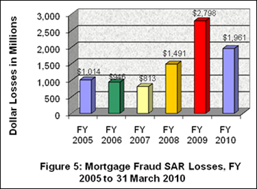 Figure 5: Mortgage Fraud SAR Losses, FY 2005 to 31 March 2010