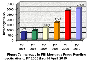 Figure 7: Increase in FBI Mortgage Fraud Pending Investigations, FY 2005 thru 14 April 2010