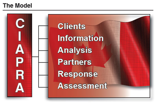 the CIAPRA model: clients, information, analysis, partners, response, assessment